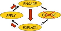 conceptual model of inquiry based learning, without exploration