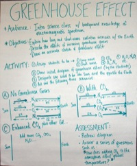 Greenhouse effect of mass teaching activity idea poster