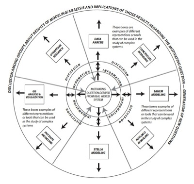 Visual for inquiry-based approach to complex systems