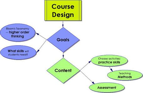 Simplified concept map for the course design process