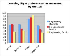 Graph of student & faculty ILS data