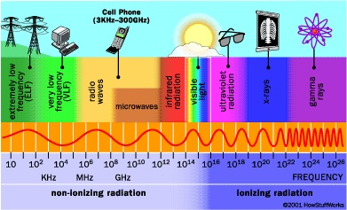 Radiation Types