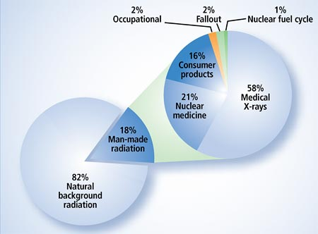 Sources of Man-Made Radiation