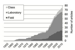 Hydrogeology Pedagogy Articles Over Time