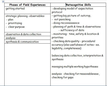 Field Metacognition