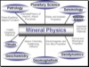 Mineral Physics