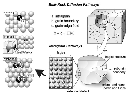 Diffusion pathways