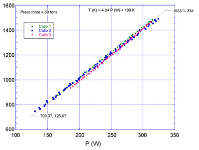pressure calibration curve