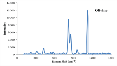 Raman Spectra Of Red Paint