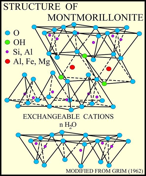 montmorillonite-structure
