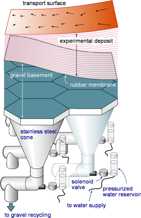 Diagram depicting the mechanics of the XES Basin, 3D