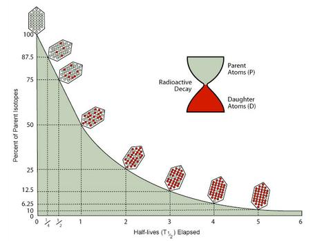 Radiometric age equation for dating 1