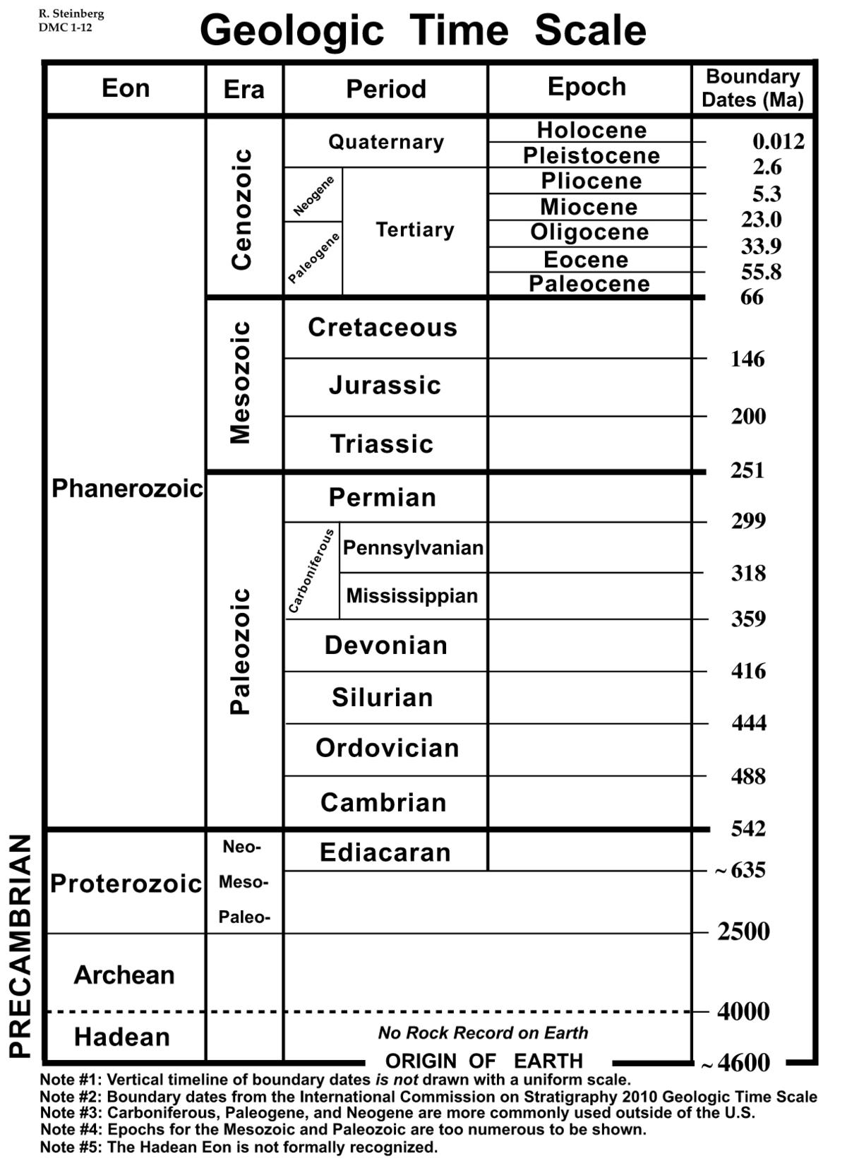 Figure 1 Variable Time Geologic Time Scale