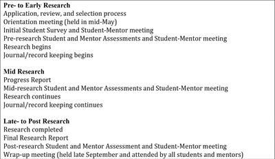 Table 2.  Sequence of Student Research and Program Evaluation Activities