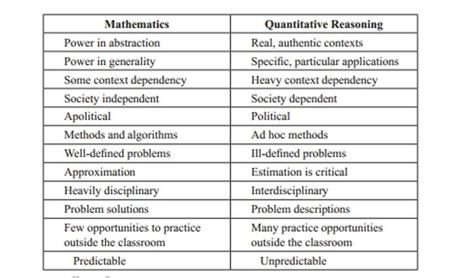 Mathematics vs. Quantitative Reasoning