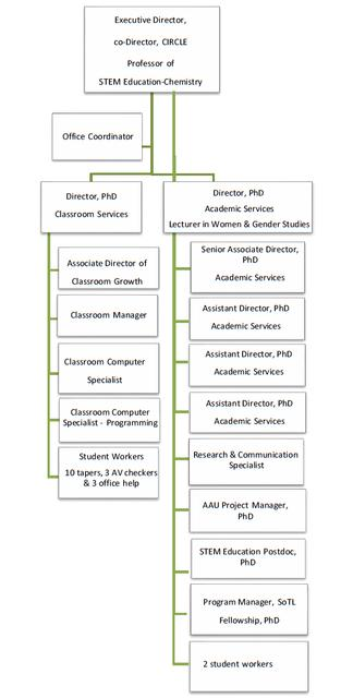 Washington University - The Teaching Center Org Chart