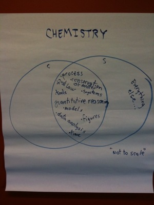Chemistry Sustainability Diagram