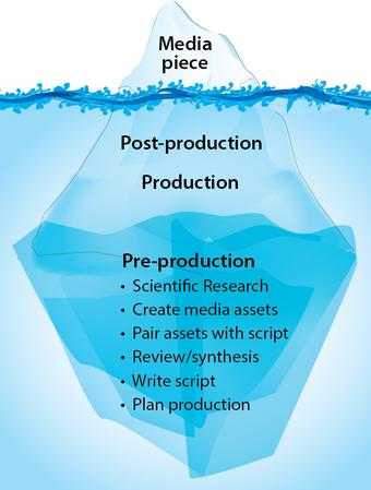 Video production pyramid - pre-production