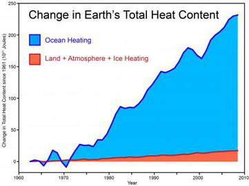 Change in Earth's Total Heat Content