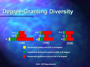 Graph showing the shrinkage in the number of departments granting degrees in Geology