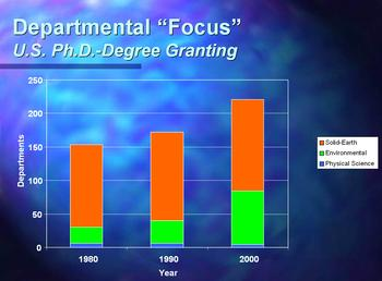 Graph of PhD-granting Department Focus in 1980, 1990, and 2000