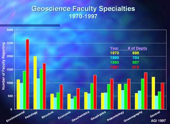 Graph of Geoscience Faculty Specialties at in 1970, 1980, 1990, and 1997