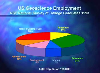Graph of geoscience employment demographics in 1993