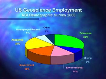 Graph of geoscience employment demographics in 2000