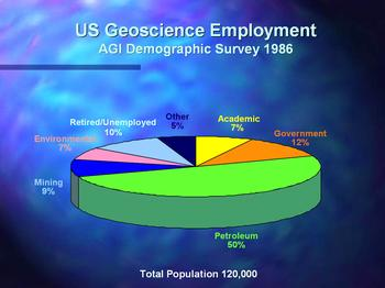 Graph of geoscience employment demographics in 1986