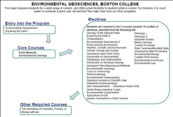 Curriculum Flow Chart Boston