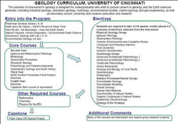 Curriculum Flow Chart Cincinnati
