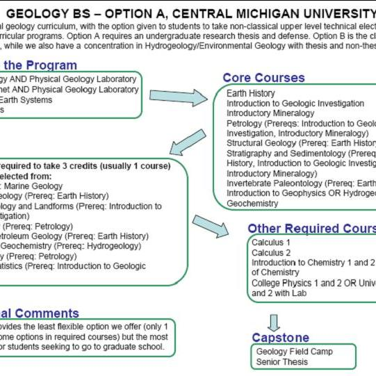 Doctor of Philosophy in Geosciences | Geology | SIU