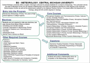 Curriculum Flow Chart CMU Meteorology