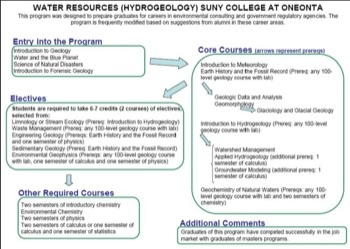 Curriculum Flow Chart Oneonta Water Res