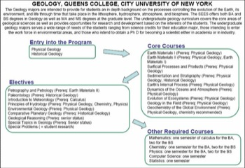Curriculum Flow Chart Queens Geol
