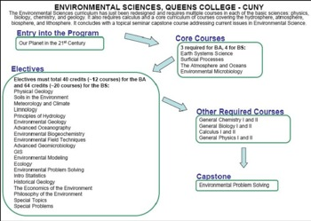Curriculum Flow Chart Queens EnvSci