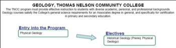 Curriculum Flow Chart Thomas Nelson