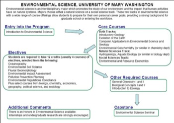 Curriculum Flow Chart U of Mary Wash EnvSci