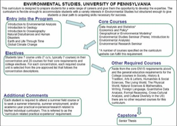 Curriculum Flow Chart U of PA Env Studies