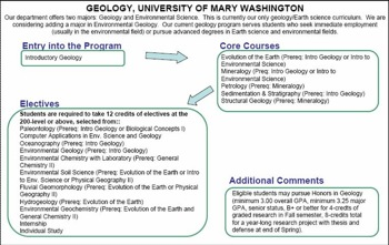 Curriculum Flow Chart U Mary Wash Geol