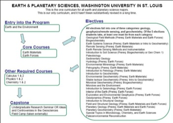 Curriculum Flow Chart Wash U