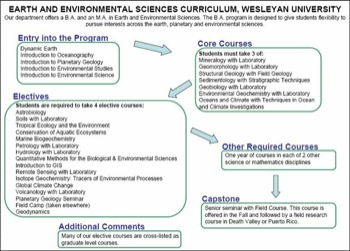 Curriculum Flow Chart Wesleyan College