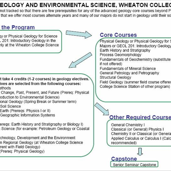 Geology And Environmental Science, Wheaton College. Real Estate Investment Loan Requirements. Pet Insurance Hip Dysplasia In Bash Script. Verizon Wireless Customer Service Business. Intro To Early Childhood Education