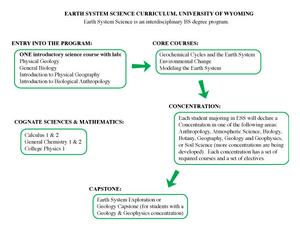 Earth System Science program, University of Wyoming