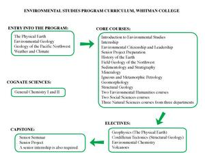 Environmental Studies program, Whitman College