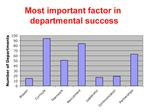 Graph of average most important factor.