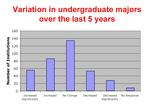 Graph of variation in undergrad majors over last 5 years