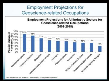 Employment Trends for the Geosciences