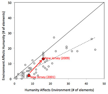 NJ Standards 2000 to 2009 Env Impacts Humanity