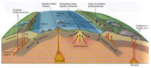 plate tectonics no commentary